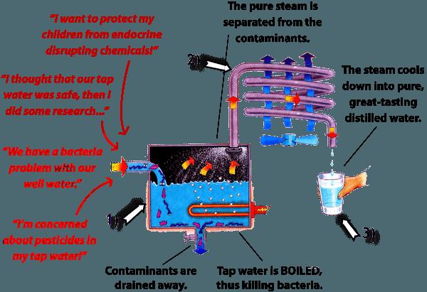 Evaporation + Condensation + Precipitation = Pure H2o